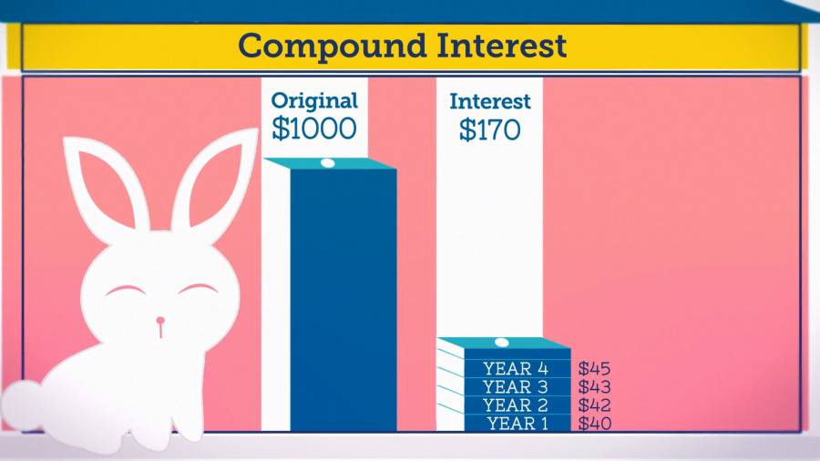 Compound Interest: How a Common Financial Principle Offers a Great Path to VO Success